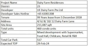 Dairy-Farm-Residences-condo
